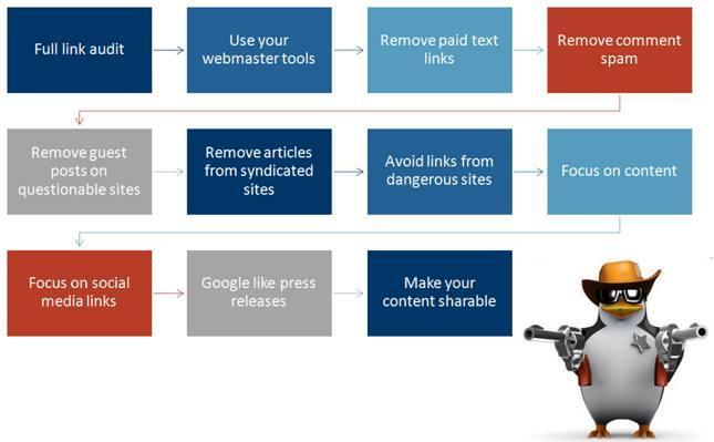 Google Penquin ei salli lingifarme ja muid kuntslikult tekitad viiteid.