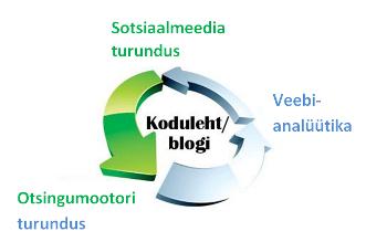 Internetiturunduse strateegia ja kodulehe planeerimine
