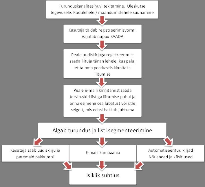 E-posti turunduse planeerimine ja strateegia