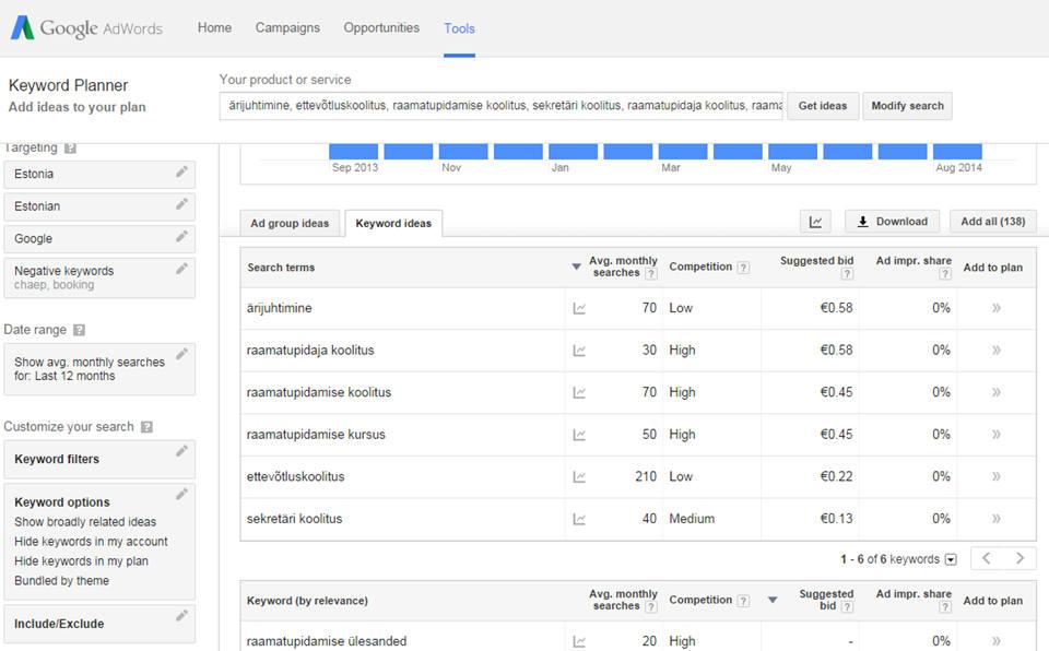 Marksõna tööriist Google KeyWord Planner