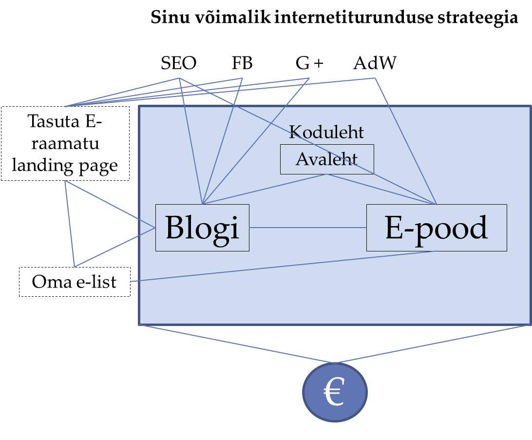 Internetiturunduse strateegia