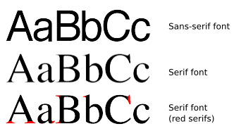Serif-Sans-Comparison