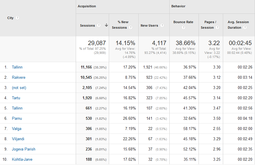 kodulehe statistika - geo