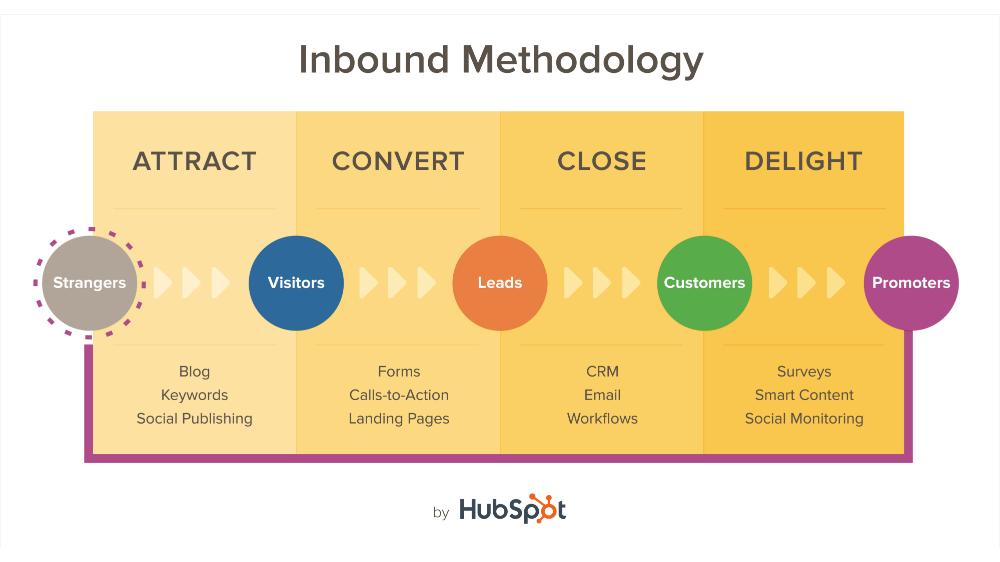 inbound marketingi meetod