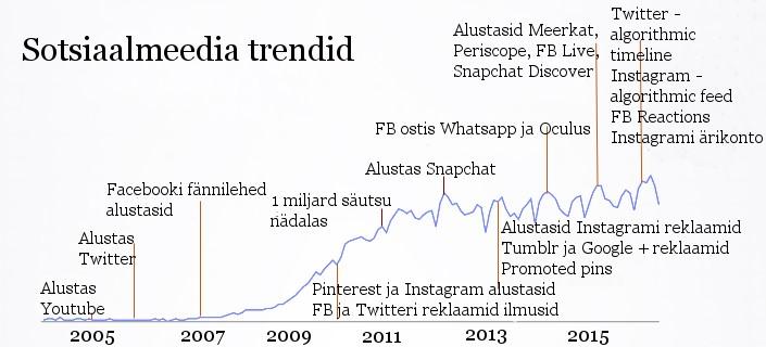 sotsmeedia_trendid