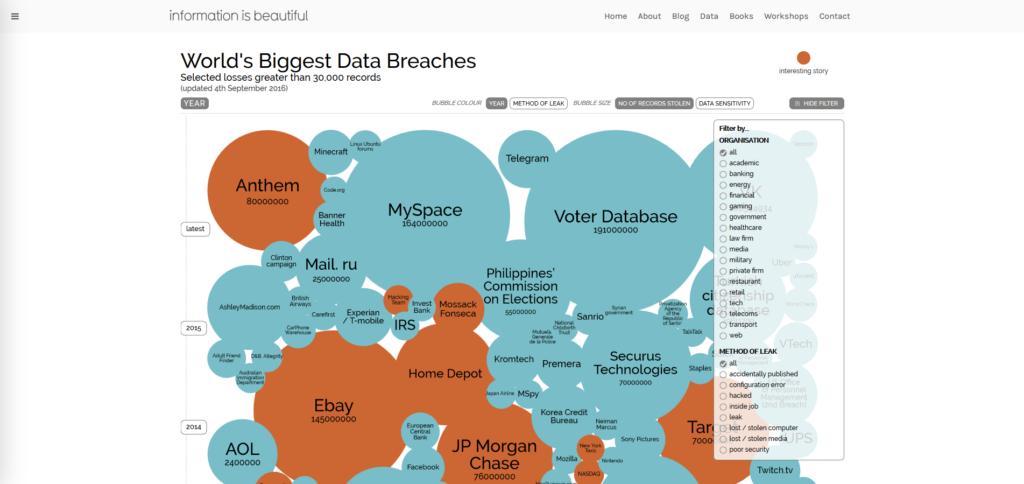worlds-biggest-data-breaches