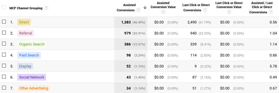 google_analytics_multi-channel_funnels_assisted_conversions