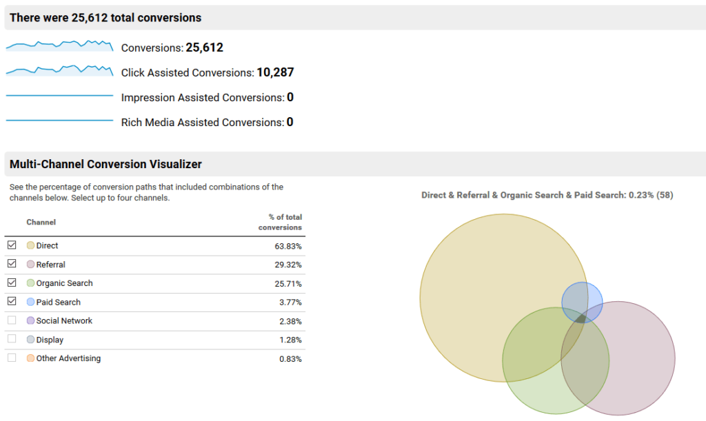 google_analytics_multi-channel_funnels_overview