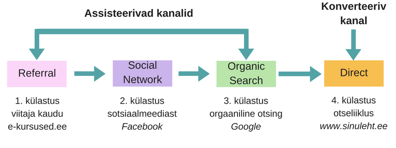ga_multi-channel_funnels_kanalid