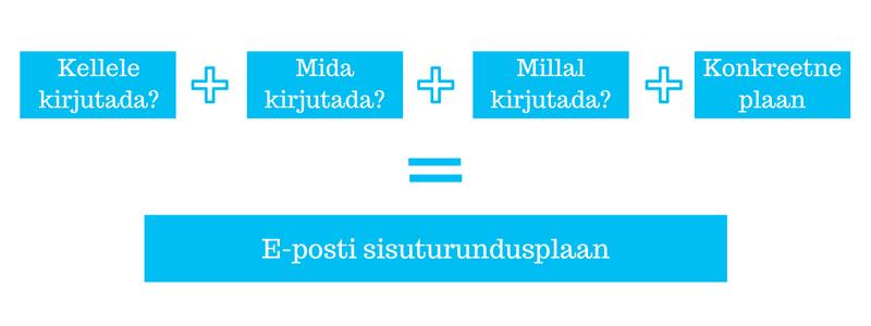 e-maili_sisuturundusplaan