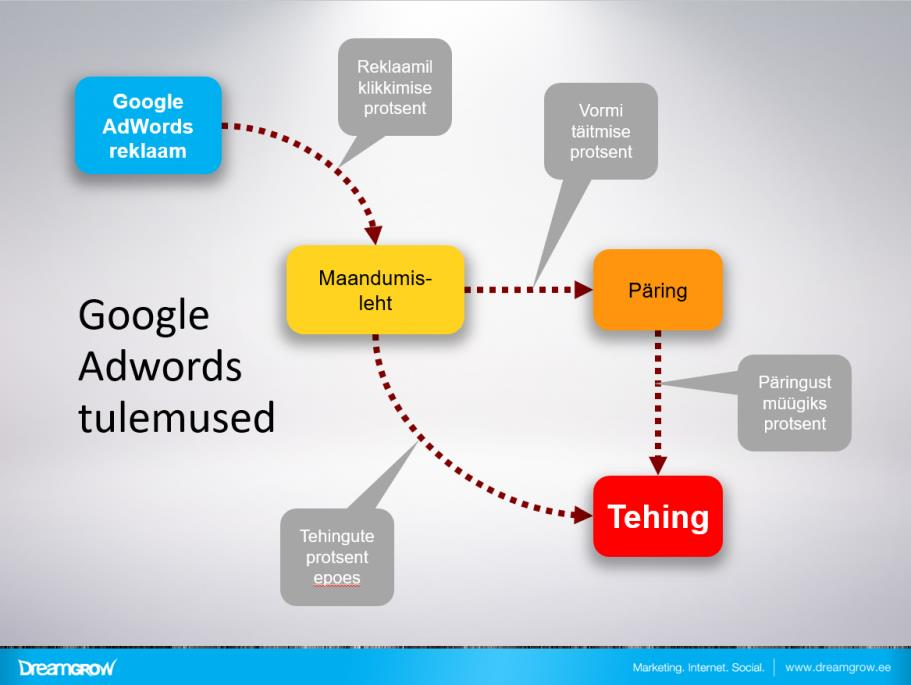 Dreamgrow Google Adwordsis mõõtmine
