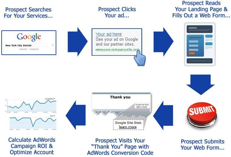 Nii töötab Google Ads ja kui tahad rohkem teada, siis võta Google Ads koolitus