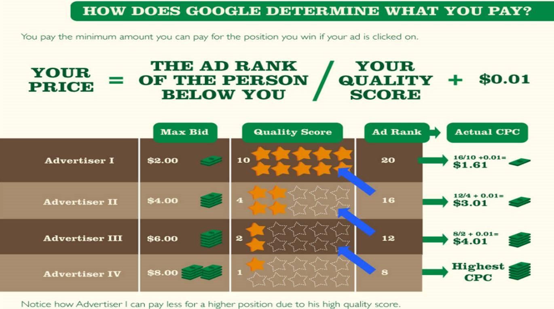 kuidas teha odavamalt reklaami Google Adsiga ja mis on oluline