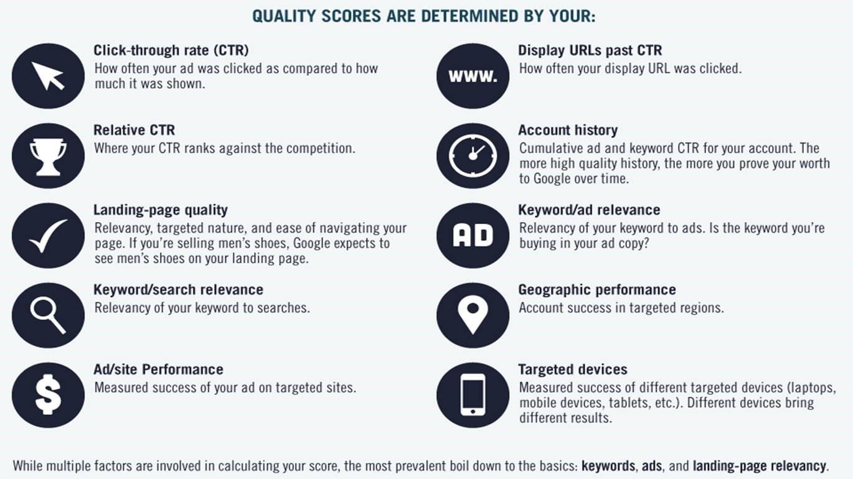 Kvaliteediskoor määrab, kui palju sa maksad kliki eest ja kus asub sinu reklaam otsingus