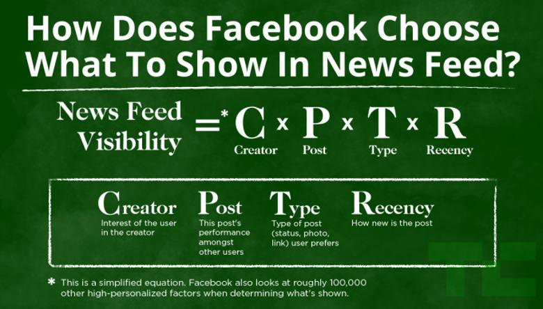 Mis on Facebook edgerank