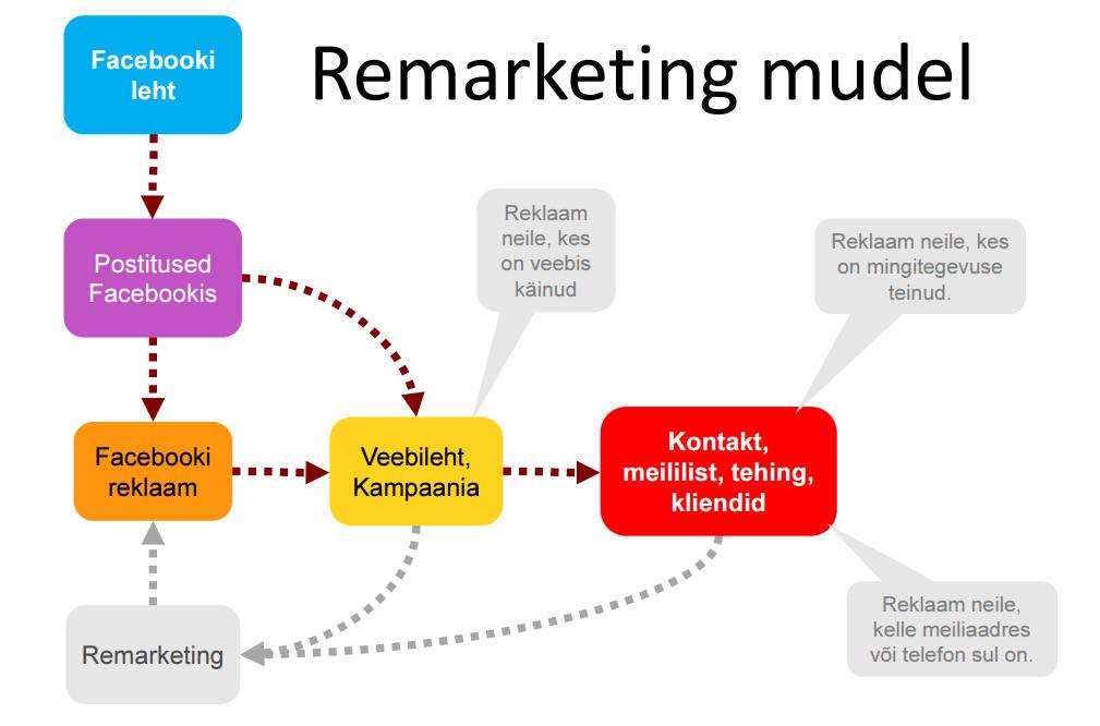 facebook remarketing mudel