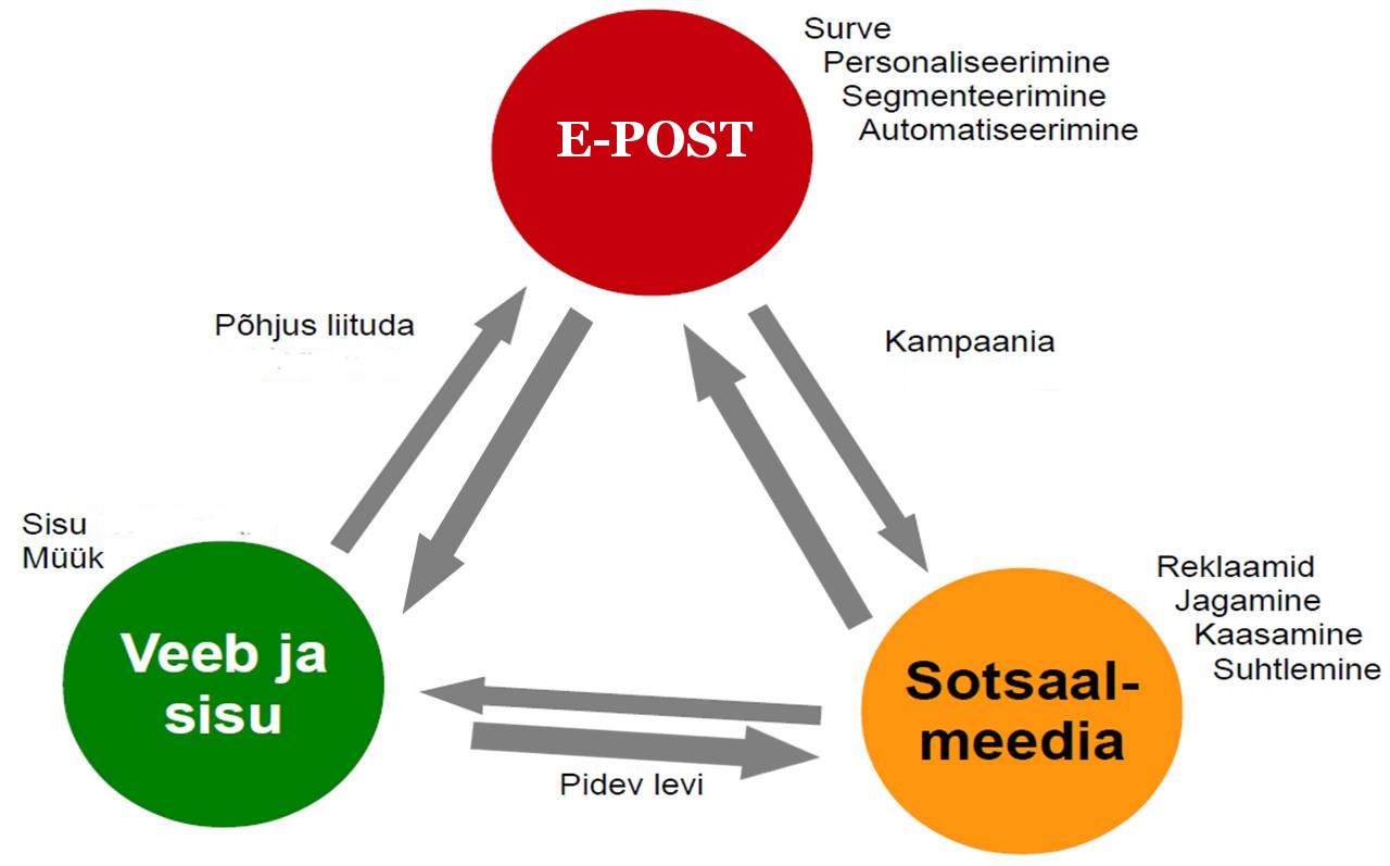 E-posti, veebi ja sotsiaalmeedia sidumine
