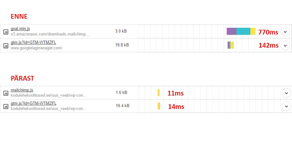 Faili tõstmine oma serverisse vähendas faili allalaadimiseks kuluvat aega 759 millisekundi võrra