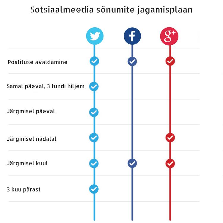Sotsiaalmeedia kanalites postitamise plaan