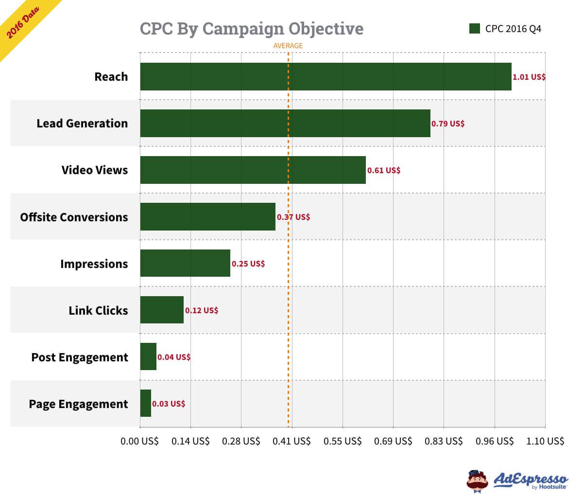 facebook reklaami hind