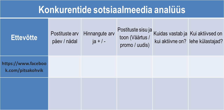 Konkurentide analüüs sotsiaalmeedias