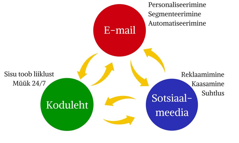 Kuldne kolmnurk sotsiaalmeedias