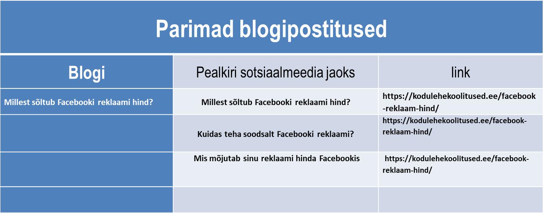 Blogipostituste tabel
