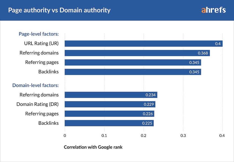 Sisulehe autoriteetsus VS domeeni autoriteetsus