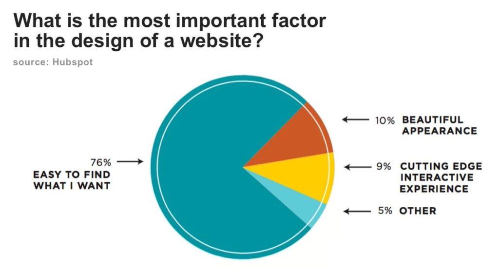 Mida külastajad tahavad veebilehel kõige enim?